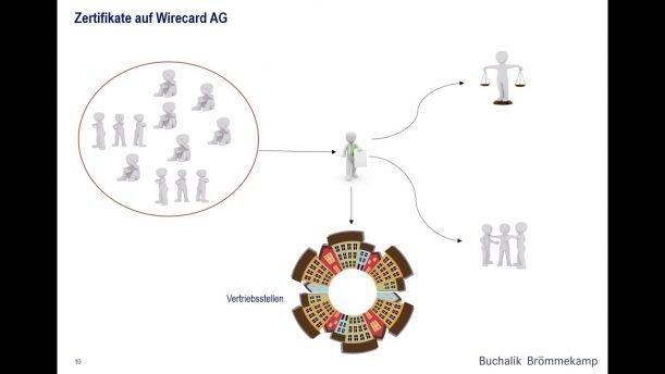 Zertifikate auf Wirecard AG