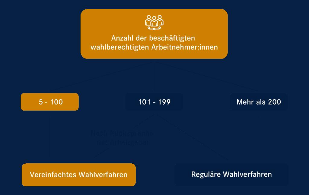 Verfahren Betriebsratwahl